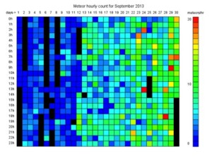 A colorgram plot for September automatically built up from meteor counts